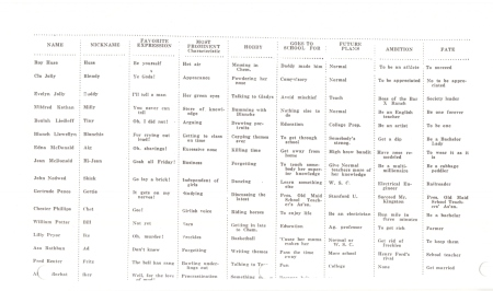 CHS table of attributes 1925